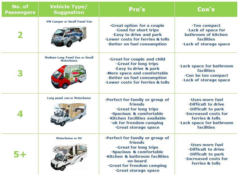 table of different types of RV rentals